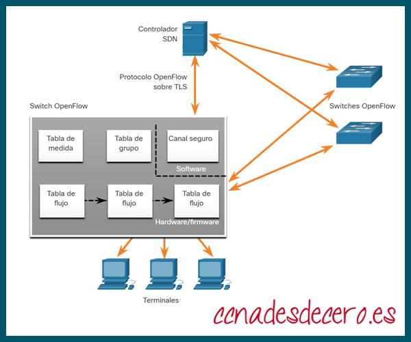 Controlador SDN