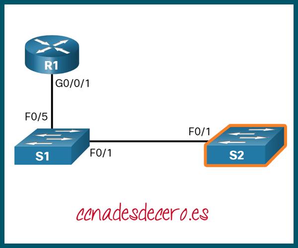 Detectar Dispositivos Mediante CDP