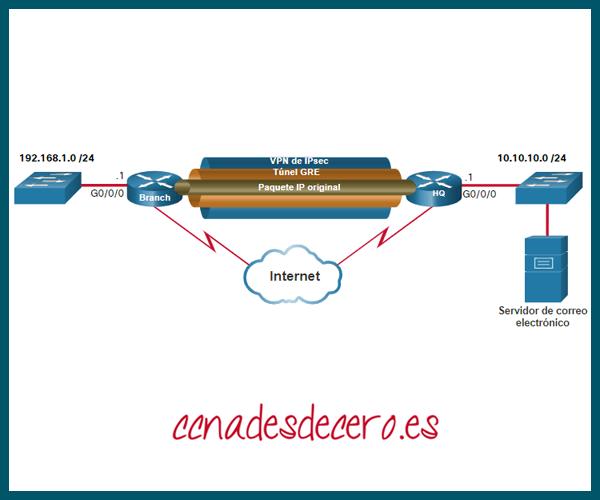 Eenrutamiento OSPF sobre VPN IPsec
