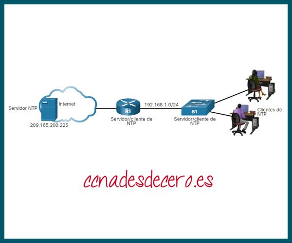 Ejemplo Configuración y Verificación NTP