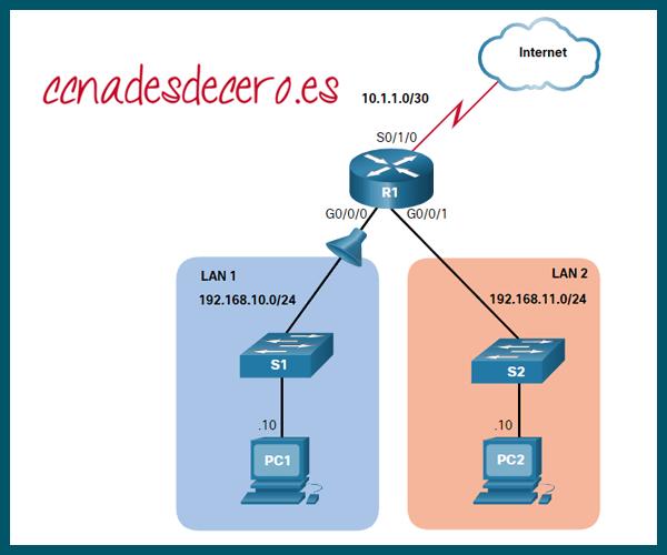 Ejemplo Modificar ACL IPv4