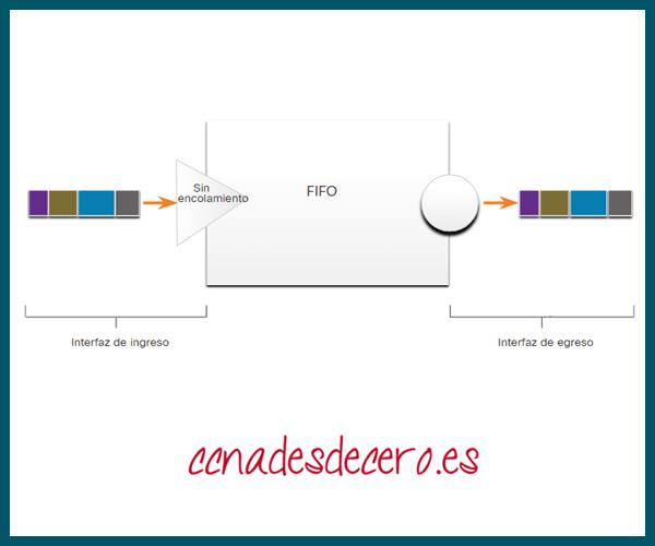 Ejemplo de colas FIFO