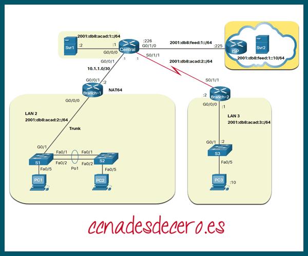 Ejemplo de topología lógica IPv6
