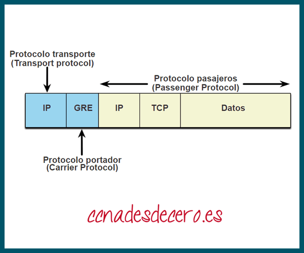 GRE sobre IPsec