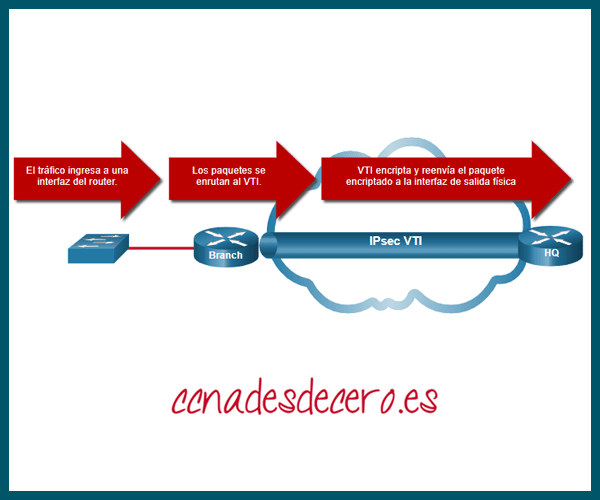IPsec Virtual Tunnel Interface VTI