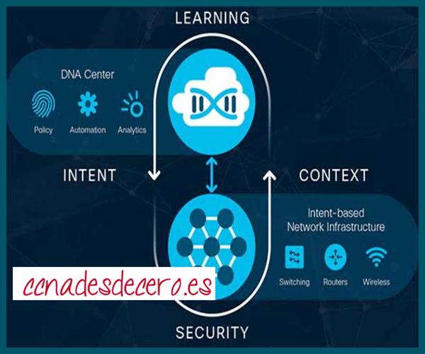 Implementación Continua de Cisco DNA