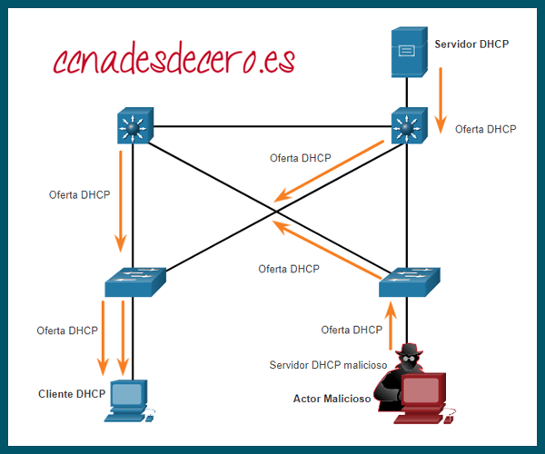 Mensajes Offers DHCP