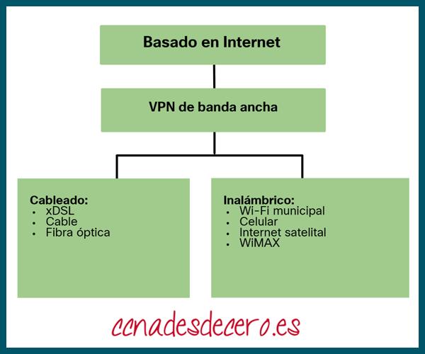 Opciones Conectividad Basadas en Internet