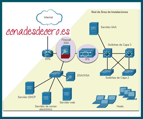 Protección Contra Ataques a Redes
