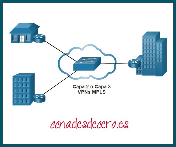 Proveedor de Servicios VPN MPLS
