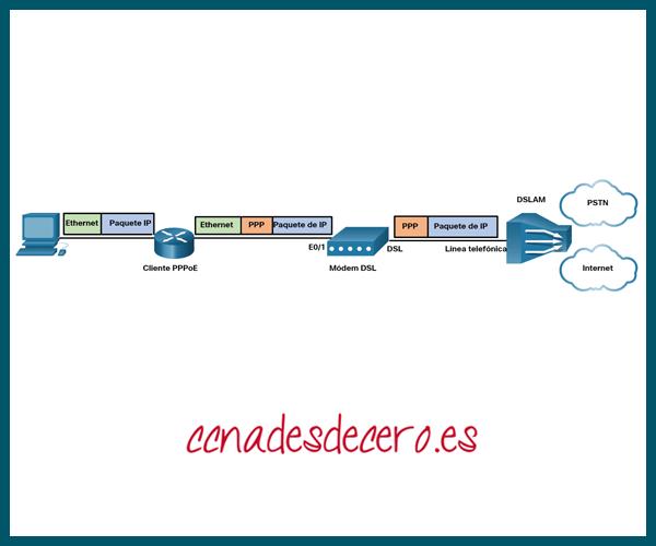 Router Cliente PPPoE