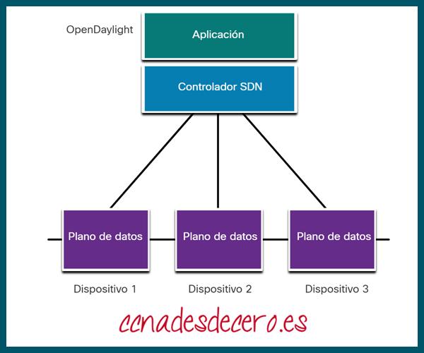 SDN Basada en Controladores