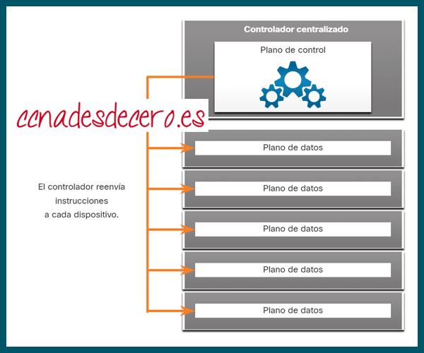SDN y Controlador centralizado