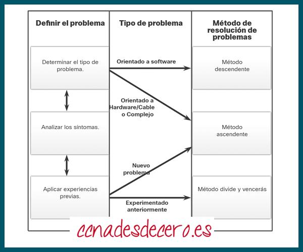 Seleccionar Método de Resolución de Problemas