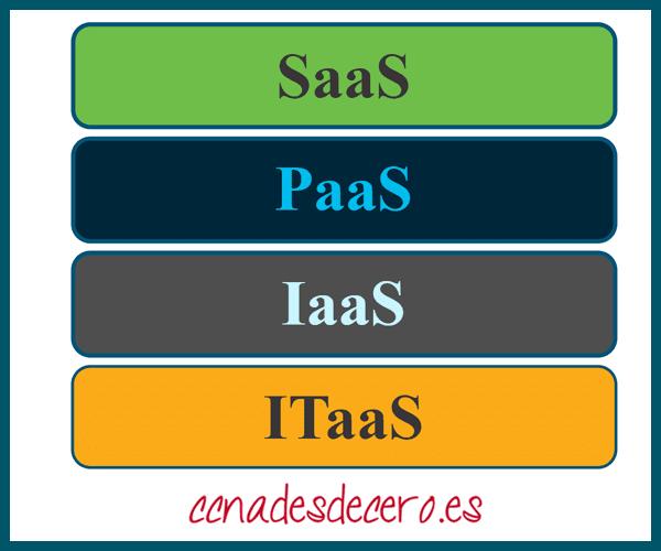Servicios en la Nube ITaaS