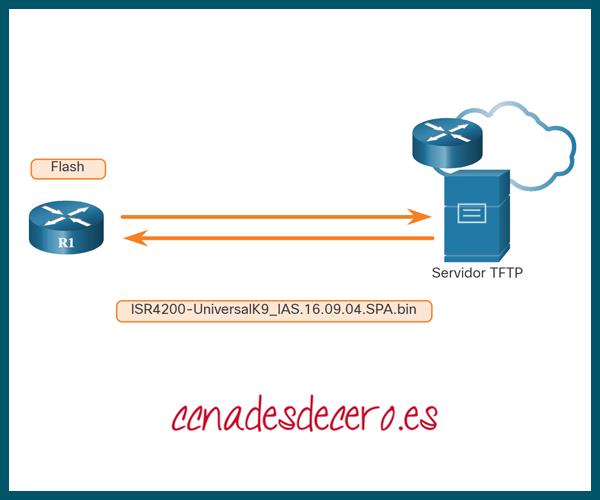 Servidores TFTP