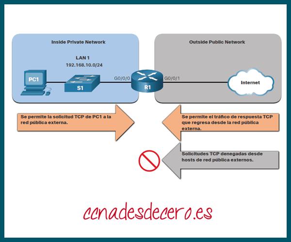 TCP established