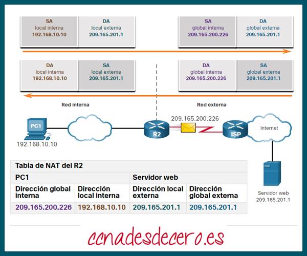 Terminología de NAT
