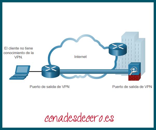 VPN de Sitio a Sitio